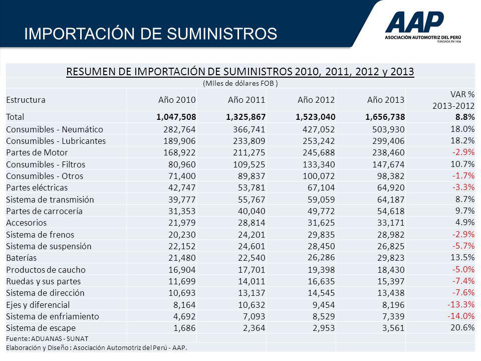 10 IMPORTACIÓN DE SUMINISTROS RESUMEN DE IMPORTACIÓN DE SUMINISTROS 2010, 2011, 2012 y 2013 (Miles de dólares FOB ) EstructuraAño 2010Año 2011Año 2012