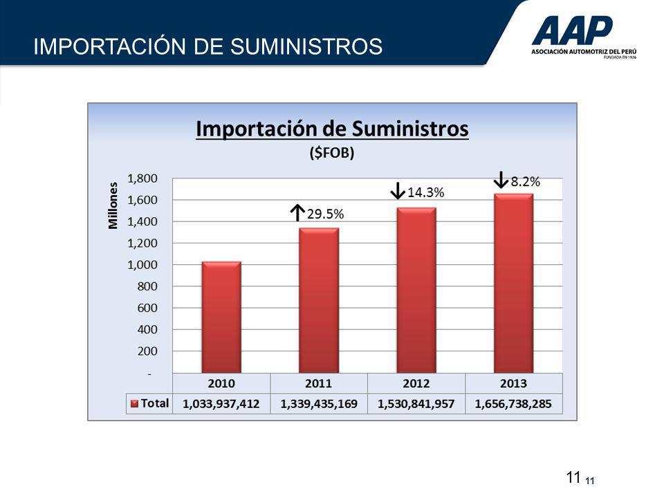 11 IMPORTACIÓN DE SUMINISTROS
