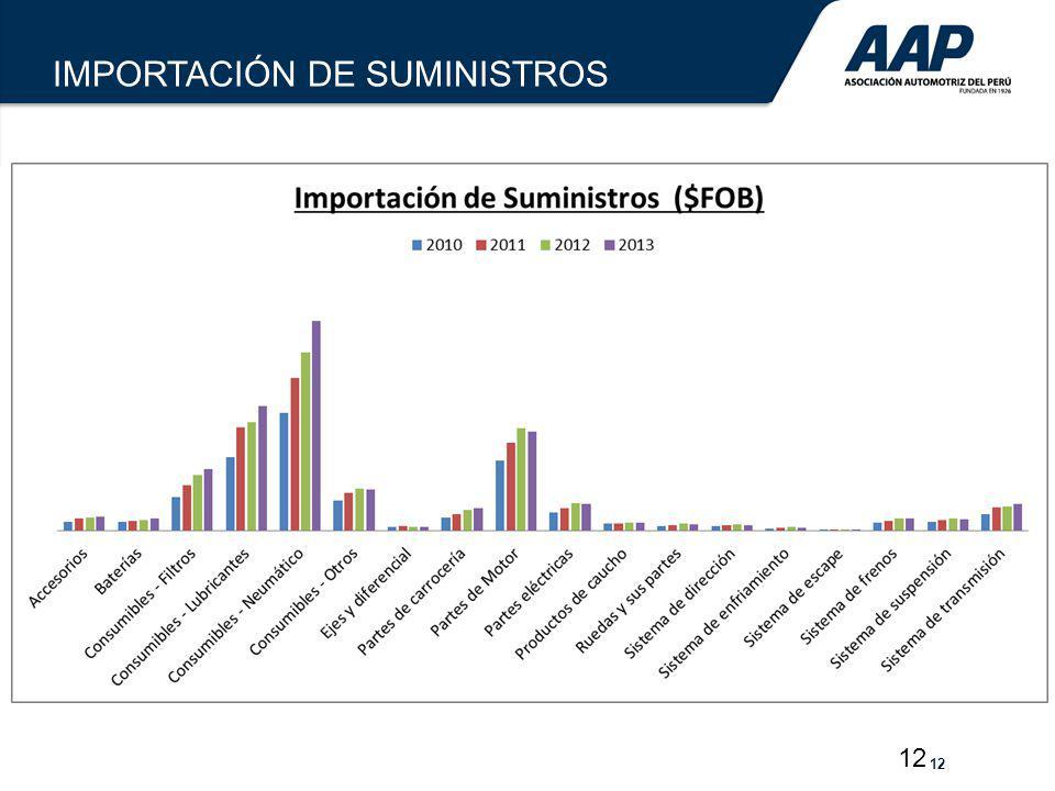 12 IMPORTACIÓN DE SUMINISTROS