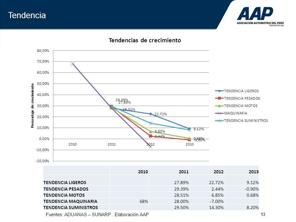 13 Tendencia 2010201120122013 TENDENCIA LIGEROS 27.89%22.72%9.12% TENDENCIA PESADOS 29.39%2.44%-0.90% TENDENCIA MOTOS 28.51%6.85%0.68% TENDENCIA MAQUI
