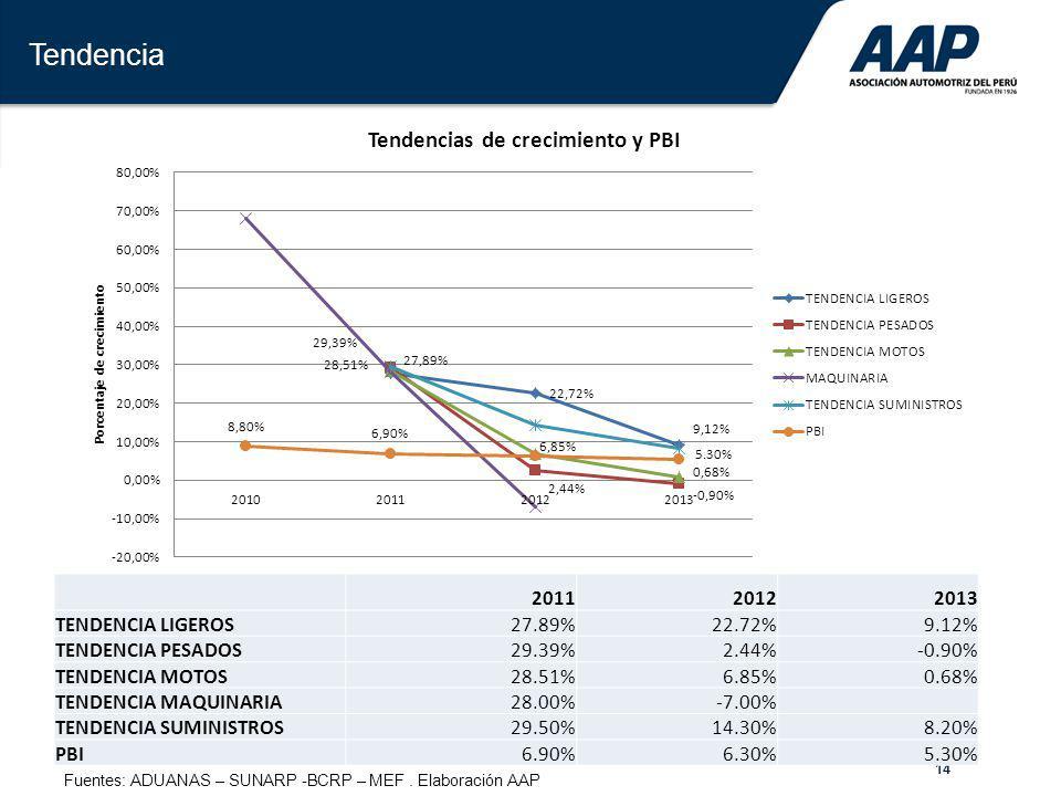 14 Tendencia 201120122013 TENDENCIA LIGEROS27.89%22.72%9.12% TENDENCIA PESADOS29.39%2.44%-0.90% TENDENCIA MOTOS28.51%6.85%0.68% TENDENCIA MAQUINARIA28