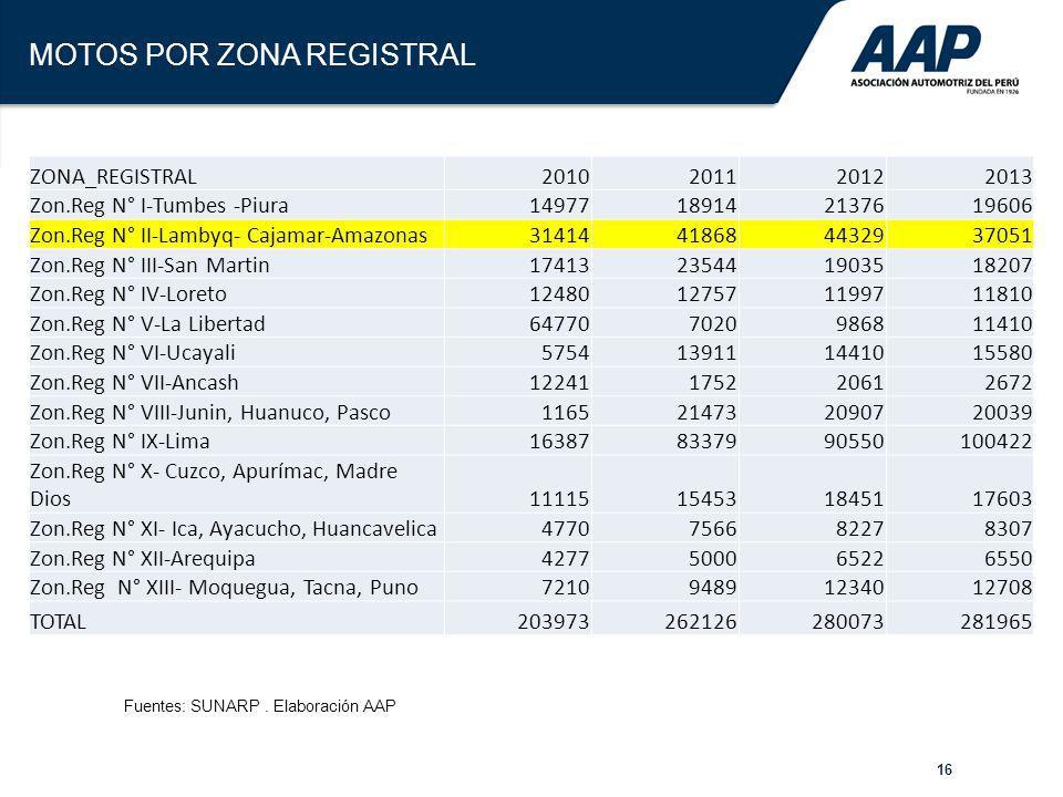 16 MOTOS POR ZONA REGISTRAL ZONA_REGISTRAL2010201120122013 Zon.Reg N° I-Tumbes -Piura14977189142137619606 Zon.Reg N° II-Lambyq- Cajamar-Amazonas314144