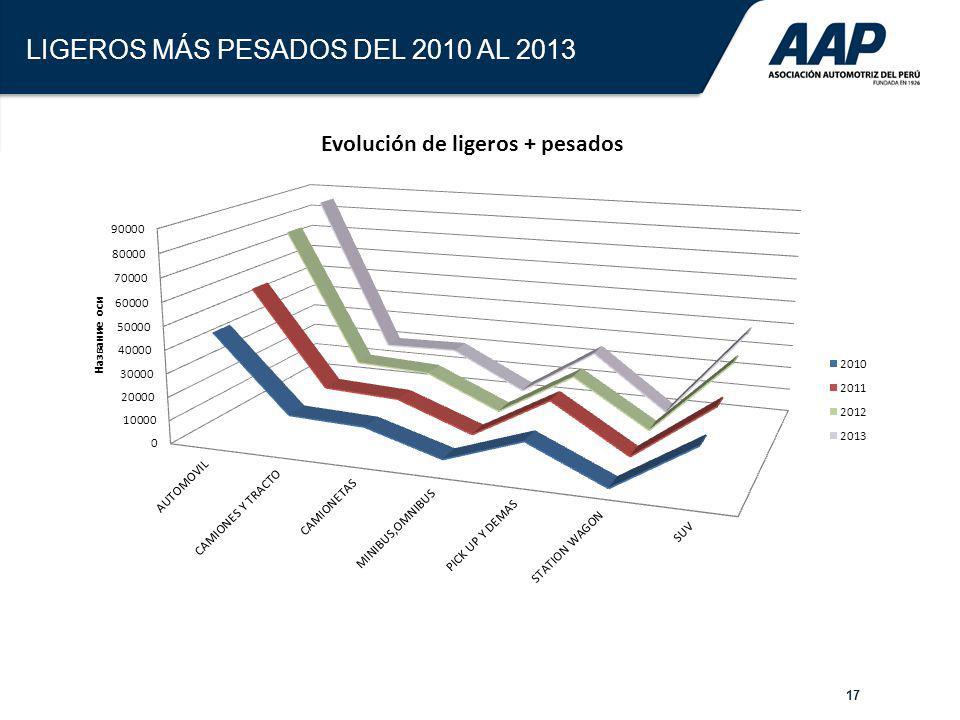 17 LIGEROS MÁS PESADOS DEL 2010 AL 2013