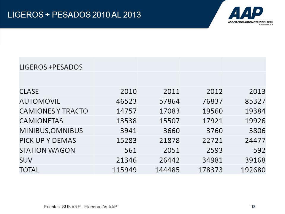 18 LIGEROS + PESADOS 2010 AL 2013 LIGEROS +PESADOS CLASE2010201120122013 AUTOMOVIL46523578647683785327 CAMIONES Y TRACTO14757170831956019384 CAMIONETA