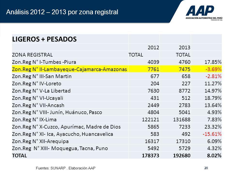 20 Análisis 2012 – 2013 por zona registral LIGEROS + PESADOS 20122013 ZONA REGISTRALTOTAL Zon.Reg N° I-Tumbes -Piura4039476017.85% Zon.Reg N° II-Lamba