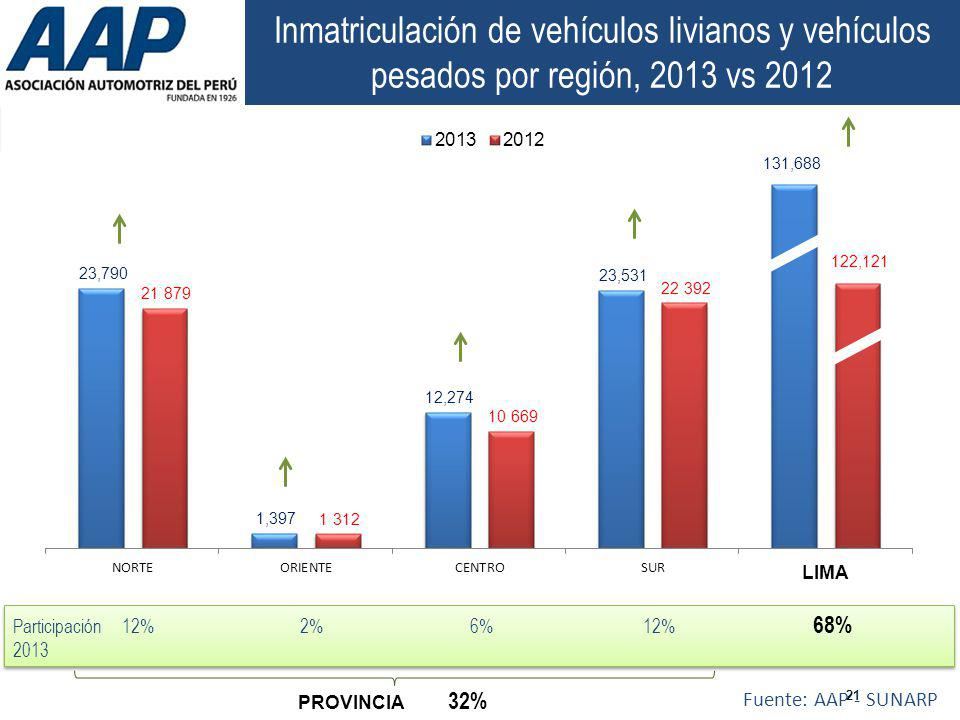 21 Inmatriculación de vehículos livianos y vehículos pesados por región, 2013 vs 2012 Fuente: AAP - SUNARP 122,121 LIMA PROVINCIA 32% Participación 12