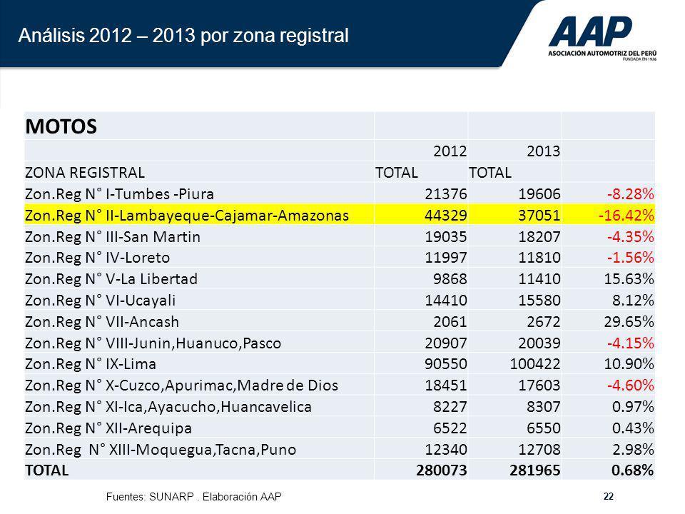 22 Análisis 2012 – 2013 por zona registral MOTOS 20122013 ZONA REGISTRALTOTAL Zon.Reg N° I-Tumbes -Piura2137619606-8.28% Zon.Reg N° II-Lambayeque-Caja