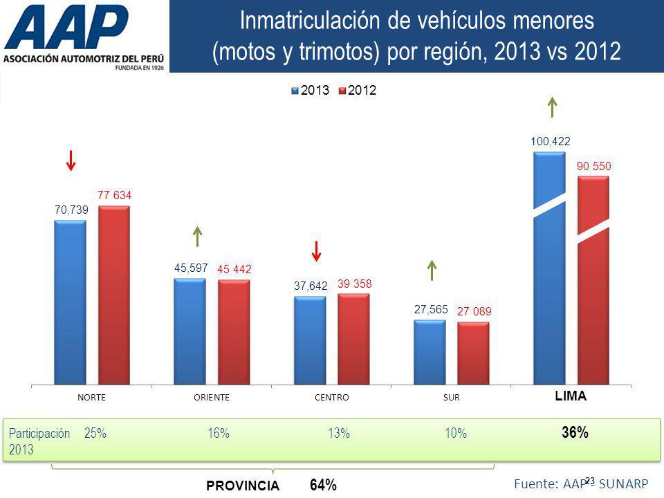 23 Fuente: AAP - SUNARP LIMA PROVINCIA 64% Participación 25% 16% 13% 10% 36% 2013 Participación 25% 16% 13% 10% 36% 2013 Inmatriculación de vehículos