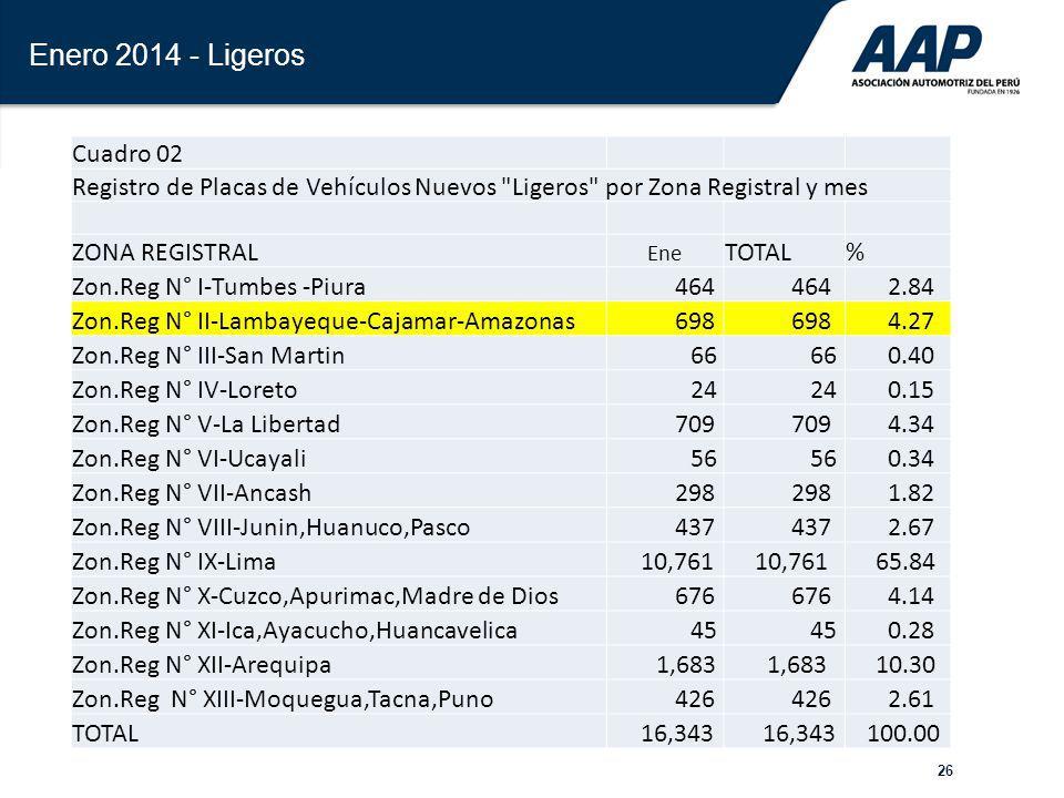 26 Enero 2014 - Ligeros Cuadro 02 Registro de Placas de Vehículos Nuevos