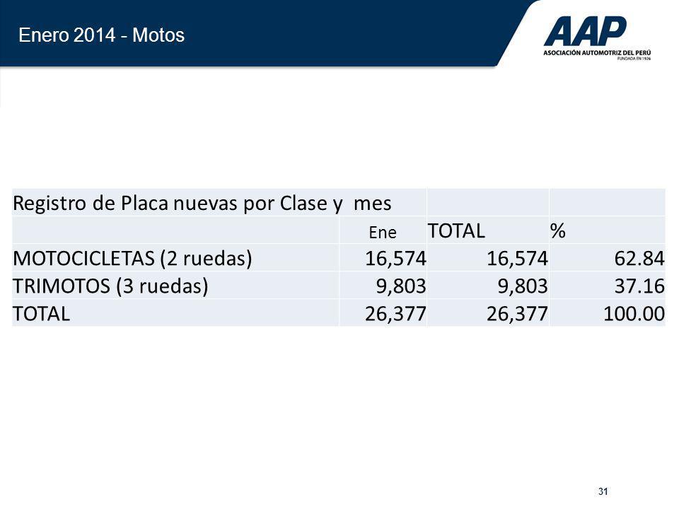31 Enero 2014 - Motos Registro de Placa nuevas por Clase y mes Ene TOTAL% MOTOCICLETAS (2 ruedas)16,574 62.84 TRIMOTOS (3 ruedas)9,803 37.16 TOTAL26,3