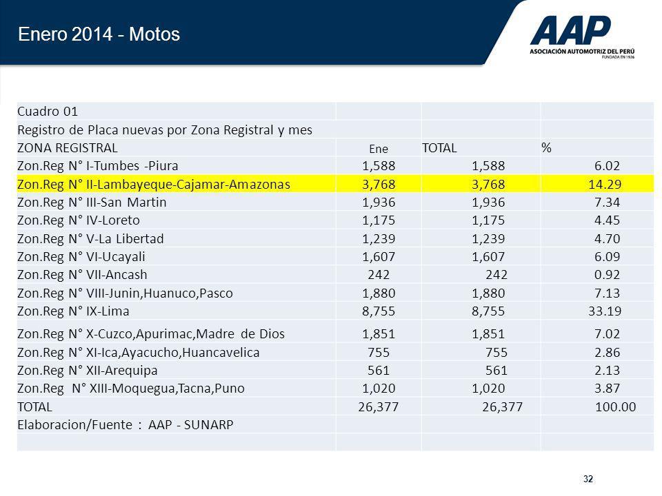 32 Enero 2014 - Motos Cuadro 01 Registro de Placa nuevas por Zona Registral y mes ZONA REGISTRAL Ene TOTAL% Zon.Reg N° I-Tumbes -Piura1,588 6.02 Zon.R