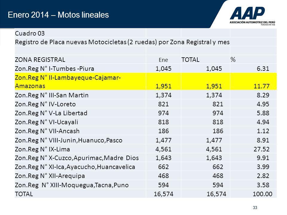 33 Enero 2014 – Motos lineales Cuadro 03 Registro de Placa nuevas Motocicletas (2 ruedas) por Zona Registral y mes ZONA REGISTRAL Ene TOTAL% Zon.Reg N