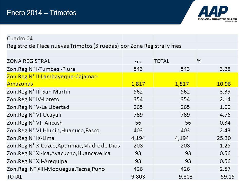 34 Enero 2014 – Trimotos Cuadro 04 Registro de Placa nuevas Trimotos (3 ruedas) por Zona Registral y mes ZONA REGISTRAL Ene TOTAL% Zon.Reg N° I-Tumbes