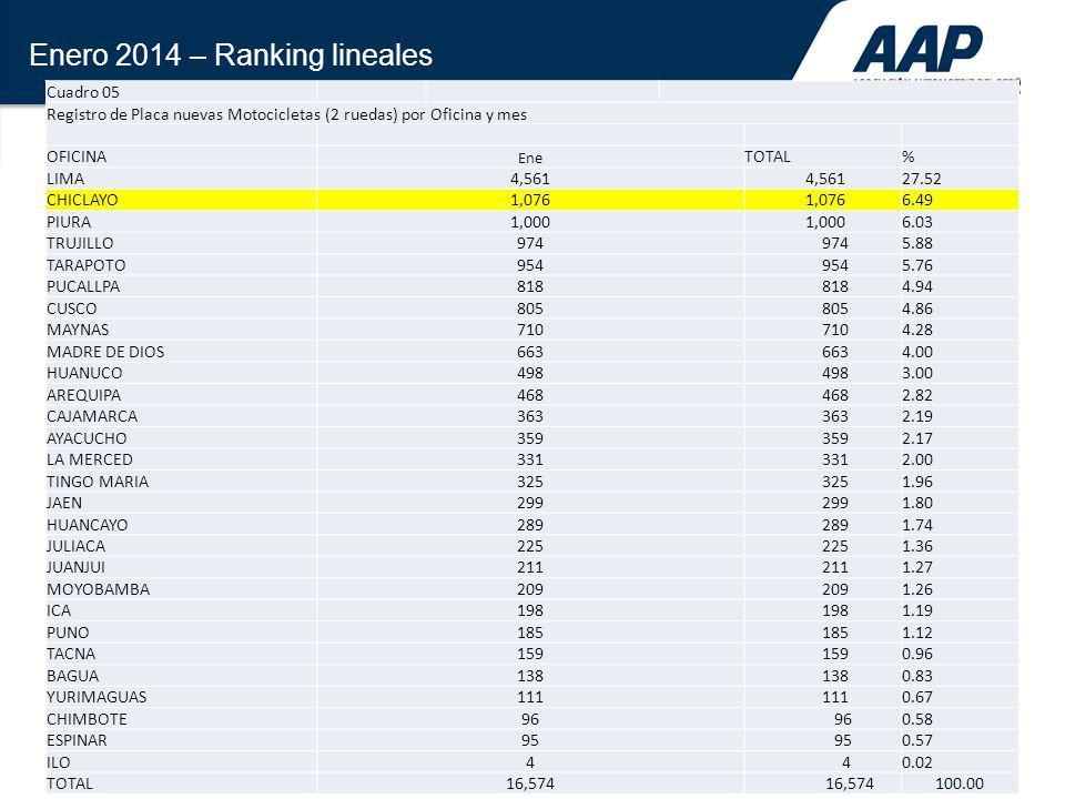 35 Enero 2014 – Ranking lineales Cuadro 05 Registro de Placa nuevas Motocicletas (2 ruedas) por Oficina y mes OFICINA Ene TOTAL% LIMA4,561 27.52 CHICL