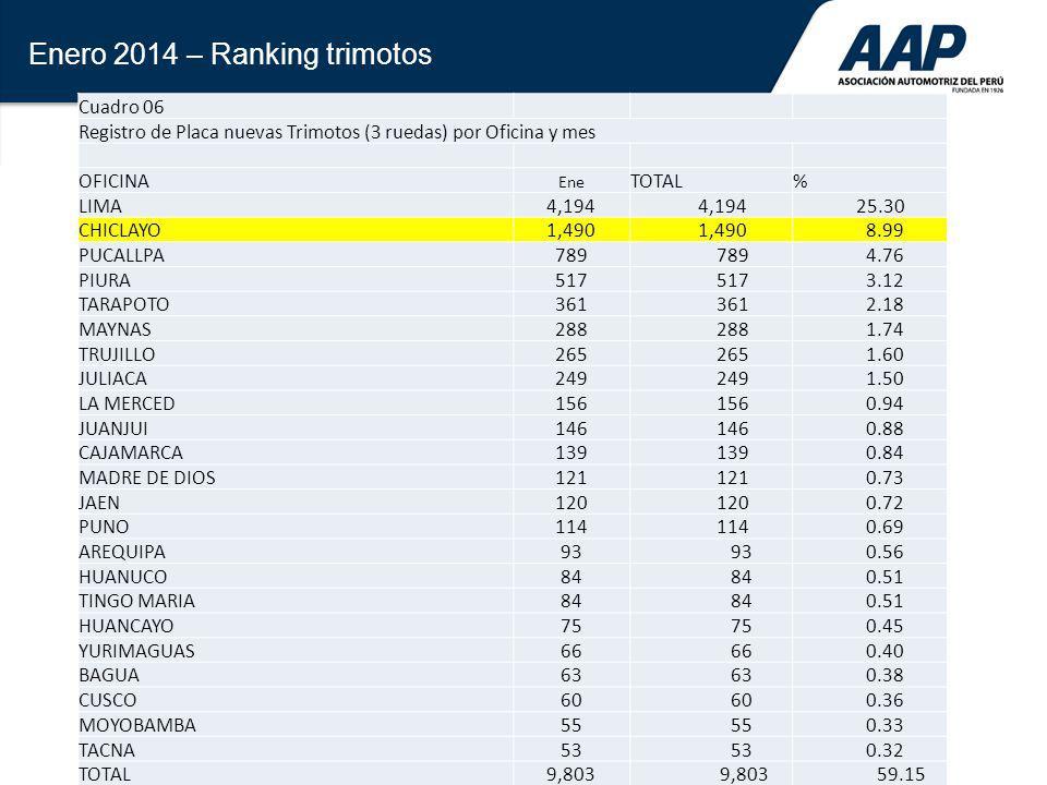 36 Enero 2014 – Ranking trimotos Cuadro 06 Registro de Placa nuevas Trimotos (3 ruedas) por Oficina y mes OFICINA Ene TOTAL% LIMA4,194 25.30 CHICLAYO1
