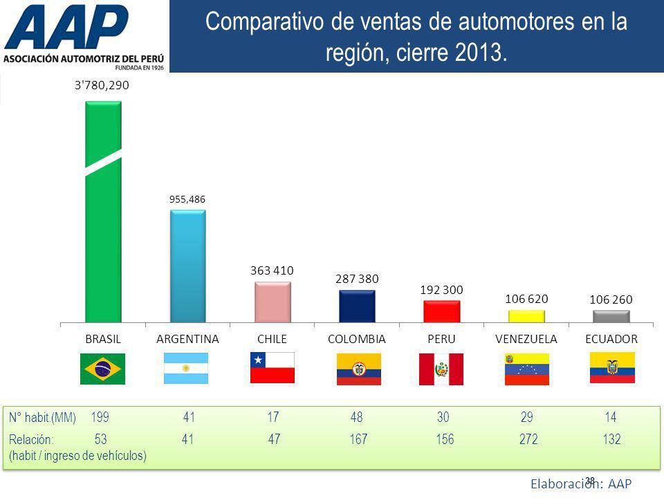 38 Comparativo de ventas de automotores en la región, cierre 2013. Elaboración: AAP N° habit.(MM) 199 41 17 48 30 29 14 Relación: 53 41 47 167 156 272
