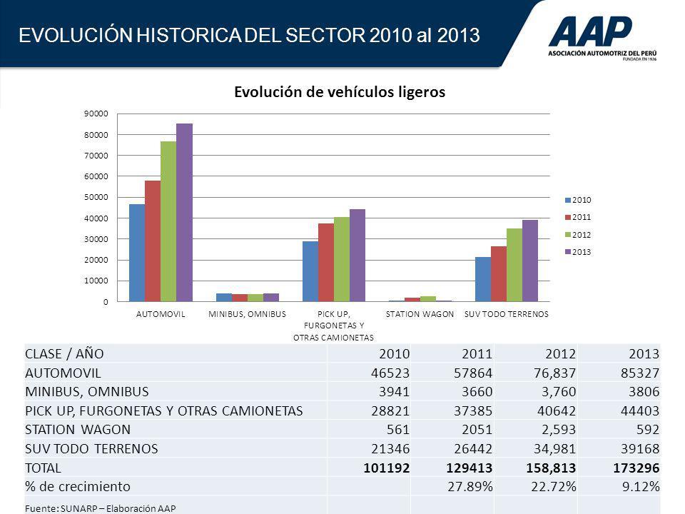 4 EVOLUCIÓN HISTORICA DEL SECTOR 2010 al 2013 CLASE / AÑO2010201120122013 AUTOMOVIL465235786476,83785327 MINIBUS, OMNIBUS394136603,7603806 PICK UP, FU