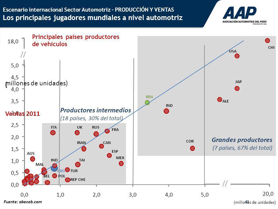 41 Escenario internacional Sector Automotriz – PRODUCCIÓN Y VENTAS Los principales jugadores mundiales a nivel automotriz 0,0 0,5 1,0 1,5 2,0 2,5 3,0