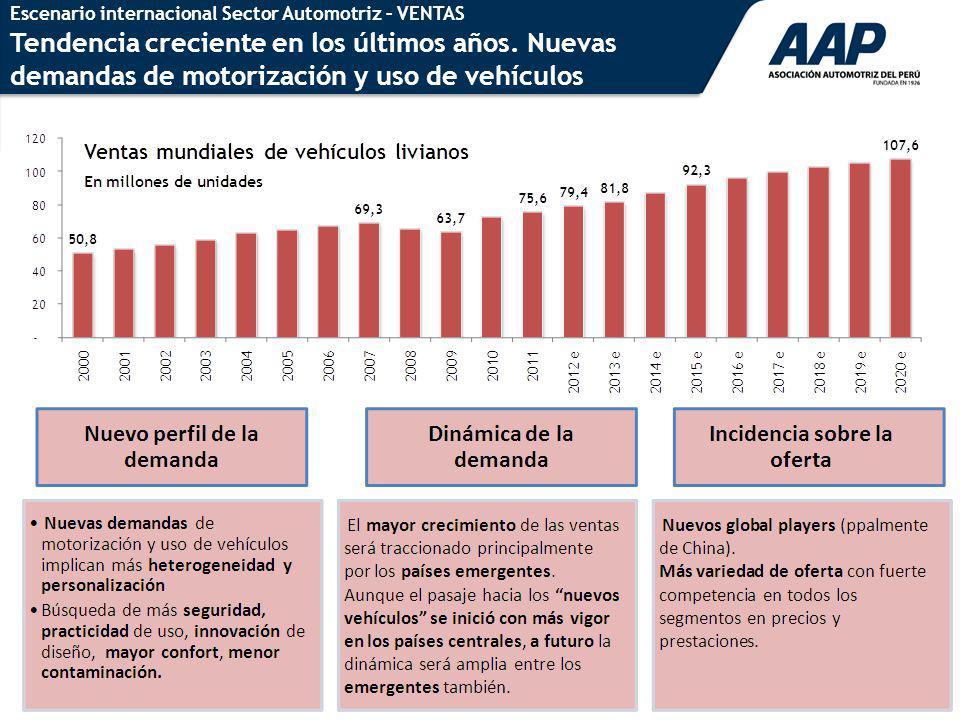 42 Escenario internacional Sector Automotriz – VENTAS Tendencia creciente en los últimos años. Nuevas demandas de motorización y uso de vehículos