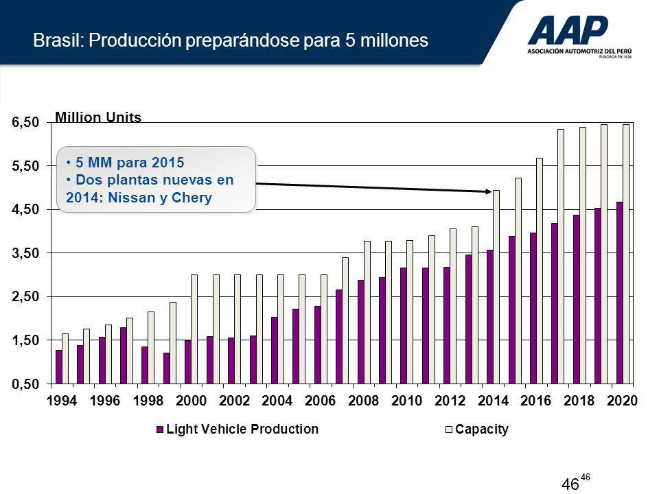 46 5 MM para 2015 Dos plantas nuevas en 2014: Nissan y Chery 5 MM para 2015 Dos plantas nuevas en 2014: Nissan y Chery Million Units Brasil: Producció