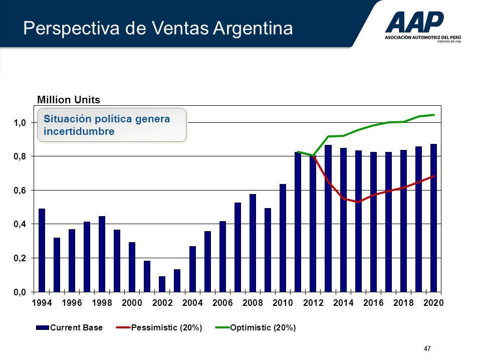 47 Million Units Perspectiva de Ventas Argentina Situación política genera incertidumbre