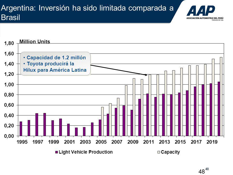 48 Capacidad de 1.2 millón Toyota producirá la Hilux para América Latina Capacidad de 1.2 millón Toyota producirá la Hilux para América Latina Million