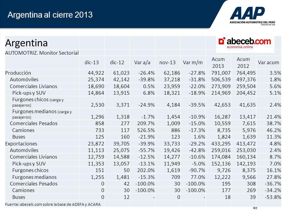 49 Argentina al cierre 2013 Argentina AUTOMOTRIZ. Monitor Sectorial dic-13dic-12Var a/anov-13Var m/m Acum 2013 Acum 2012 Var acum Producción44,92261,0