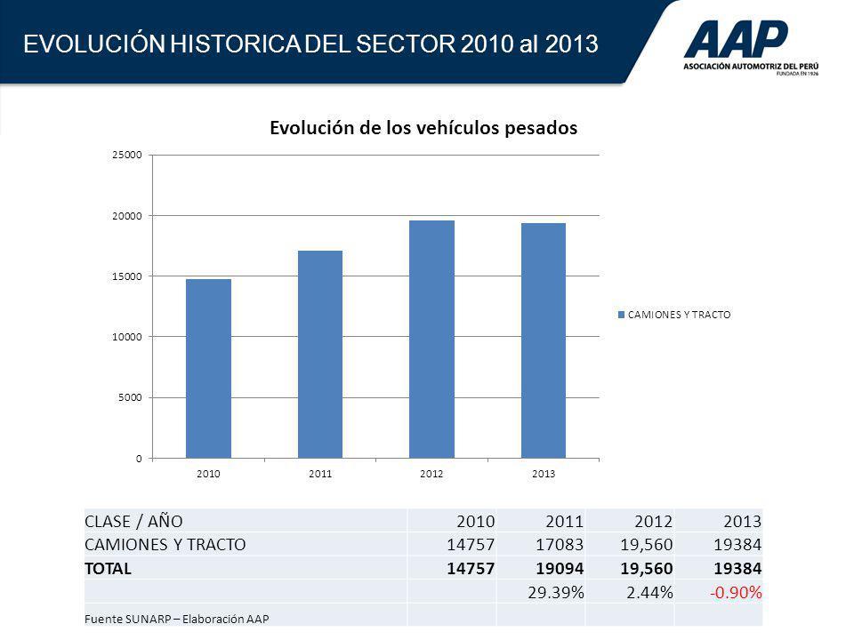 56 El mercado automotriz peruano fue el más dinámico de la región en la última década, lo que le permitió superar en dimensión absoluta a Venezuela y Ecuador Mercado automotriz peruano – EVOLUCIÓN DE VENTAS