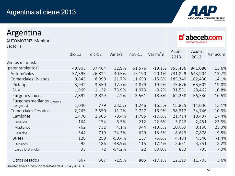 50 Argentina al cierre 2013 Argentina AUTOMOTRIZ. Monitor Sectorial dic-13dic-12Var a/anov-13Var m/m Acum 2013 Acum 2012 Var acum Ventas minoristas (p