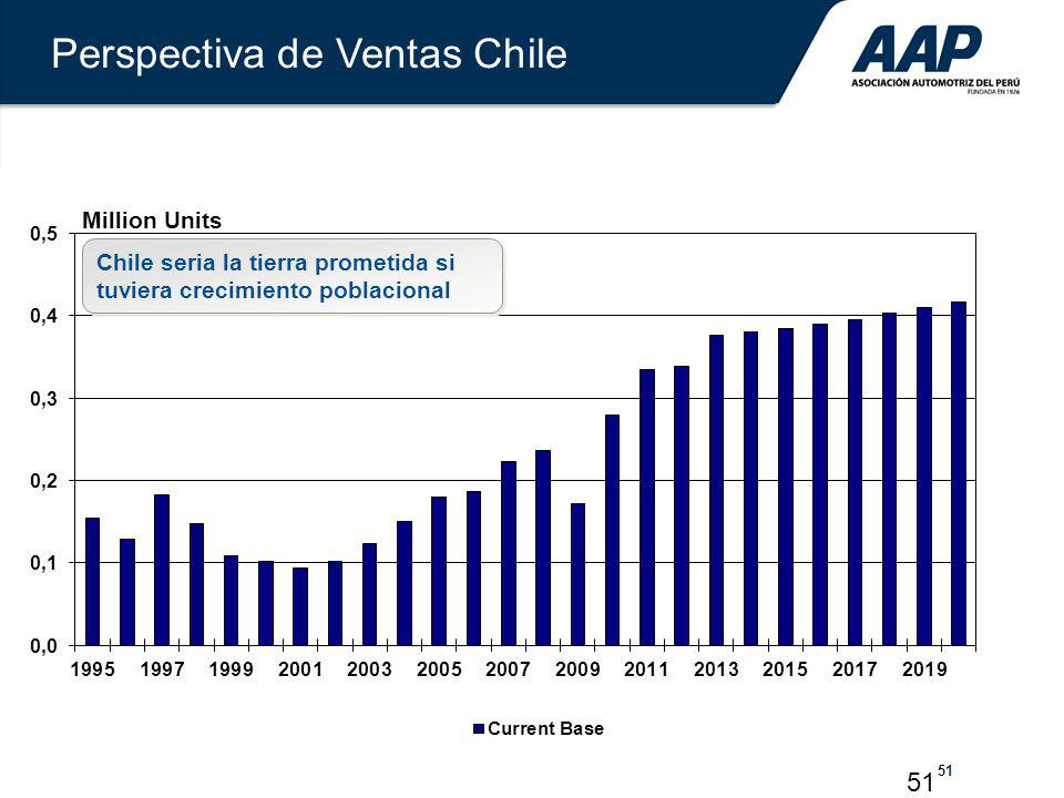51 Million Units Perspectiva de Ventas Chile Chile seria la tierra prometida si tuviera crecimiento poblacional