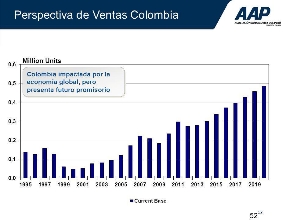 52 Million Units Perspectiva de Ventas Colombia Colombia impactada por la economía global, pero presenta futuro promisorio