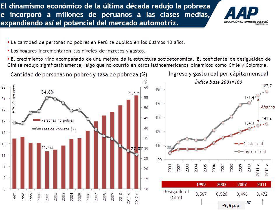 57 El dinamismo económico de la última década redujo la pobreza e incorporó a millones de peruanos a las clases medias, expandiendo así el potencial d