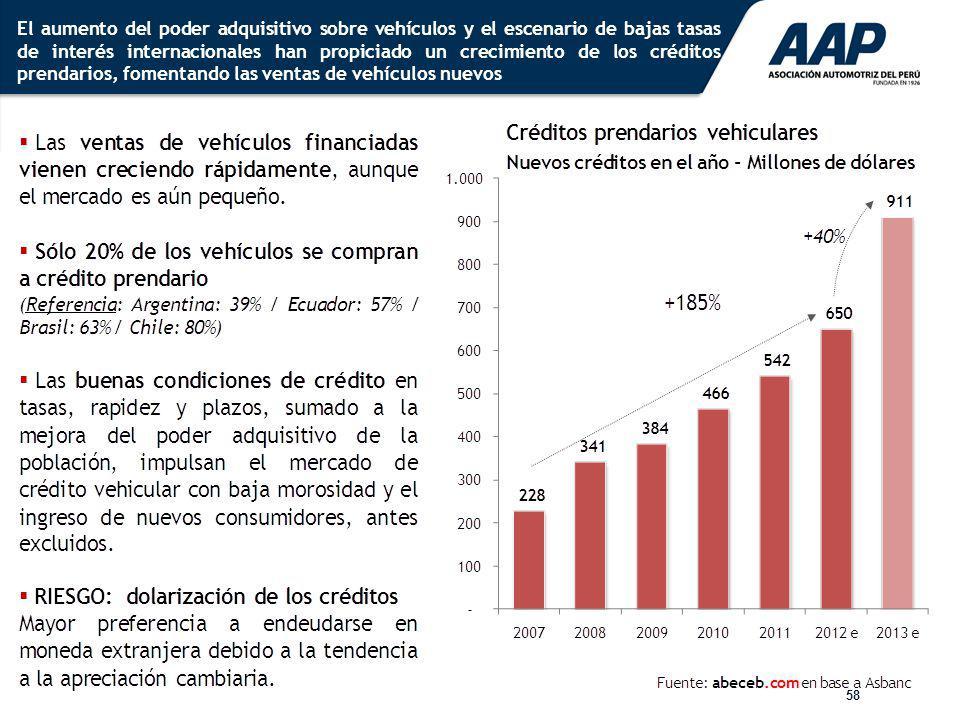 58 El aumento del poder adquisitivo sobre vehículos y el escenario de bajas tasas de interés internacionales han propiciado un crecimiento de los créd