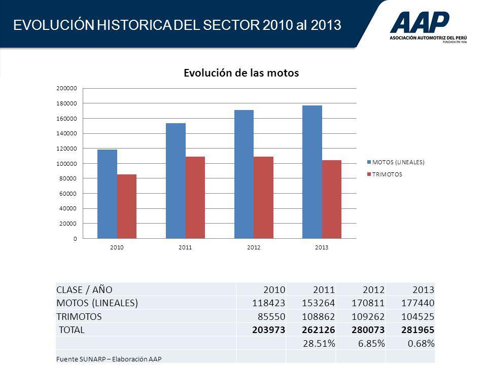 6 EVOLUCIÓN HISTORICA DEL SECTOR 2010 al 2013 CLASE / AÑO2010201120122013 MOTOS (LINEALES)118423153264170811177440 TRIMOTOS85550108862109262104525 TOT