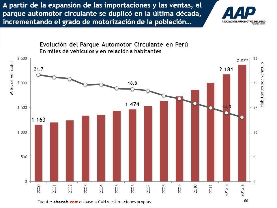 60 Evolución del Parque Automotor Circulante en Perú En miles de vehículos y en relación a habitantes Fuente: abeceb.com en base a CAN y estimaciones