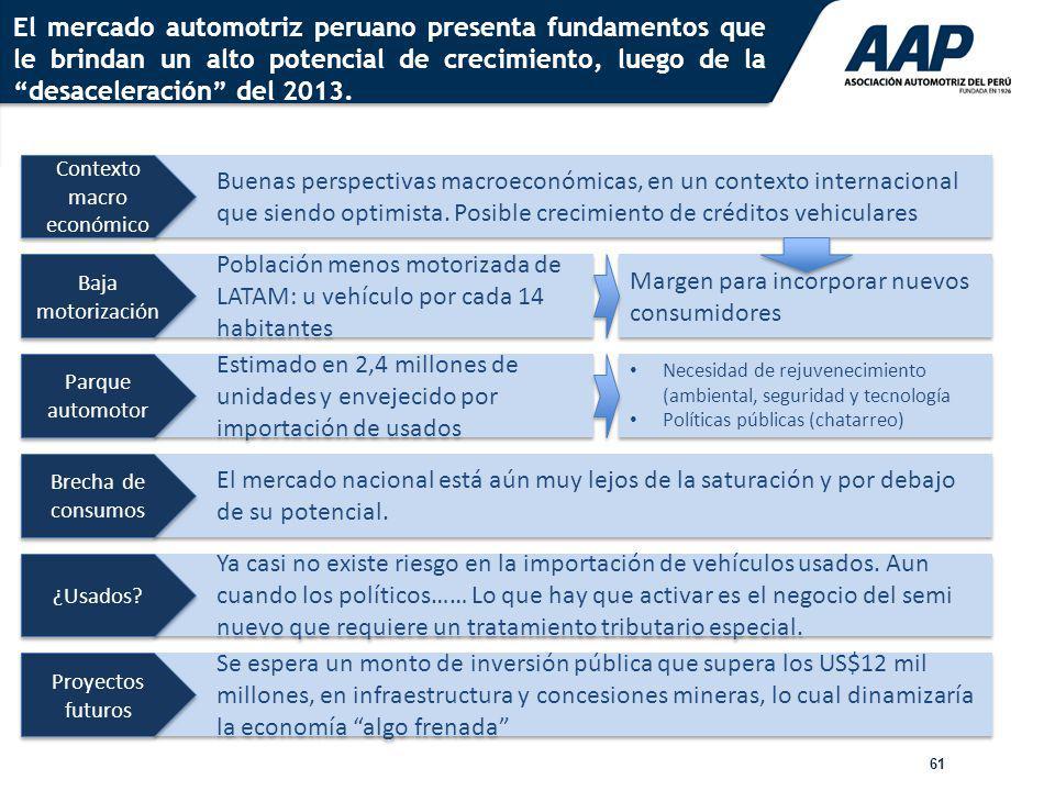 61 El mercado automotriz peruano presenta fundamentos que le brindan un alto potencial de crecimiento, luego de la desaceleración del 2013. Buenas per