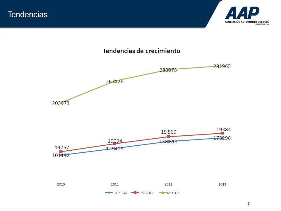 38 Comparativo de ventas de automotores en la región, cierre 2013.