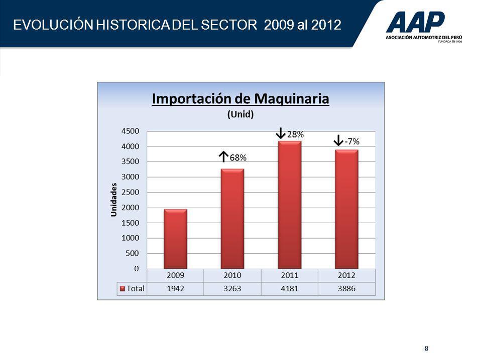 8 EVOLUCIÓN HISTORICA DEL SECTOR 2009 al 2012