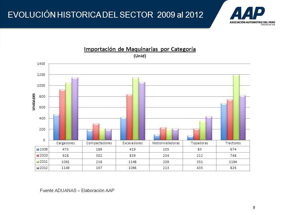 60 Evolución del Parque Automotor Circulante en Perú En miles de vehículos y en relación a habitantes Fuente: abeceb.com en base a CAN y estimaciones propias.