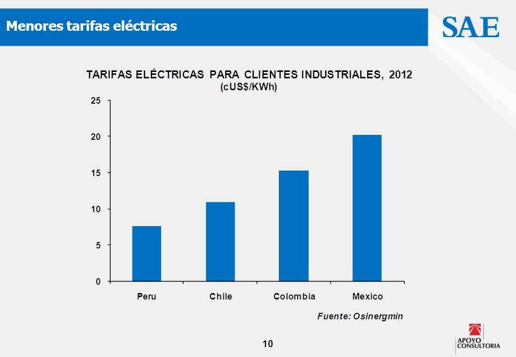 10 Menores tarifas eléctricas