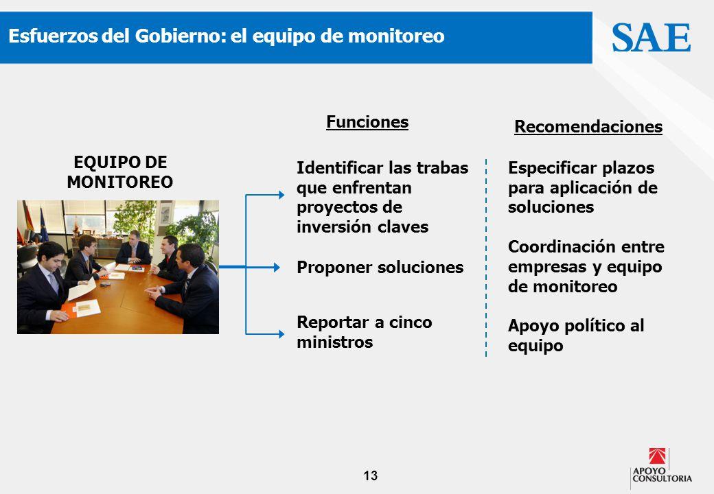 13 Esfuerzos del Gobierno: el equipo de monitoreo EQUIPO DE MONITOREO Identificar las trabas que enfrentan proyectos de inversión claves Proponer solu