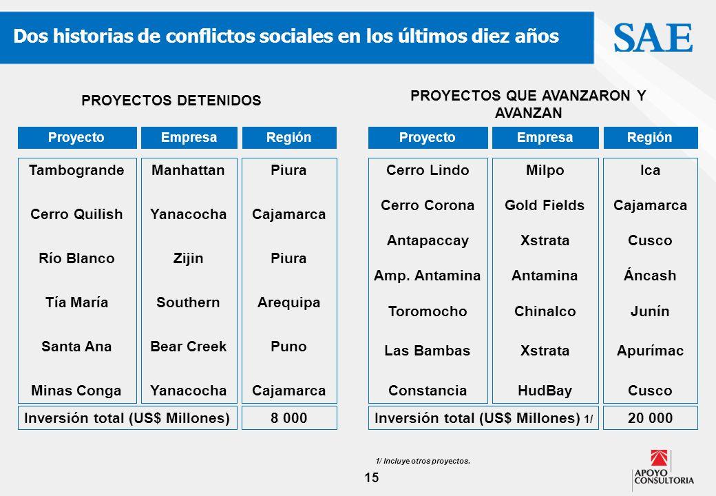 15 Dos historias de conflictos sociales en los últimos diez años Empresa Proyecto Región Tambogrande Cerro Quilish Río Blanco Tía María Santa Ana Mina