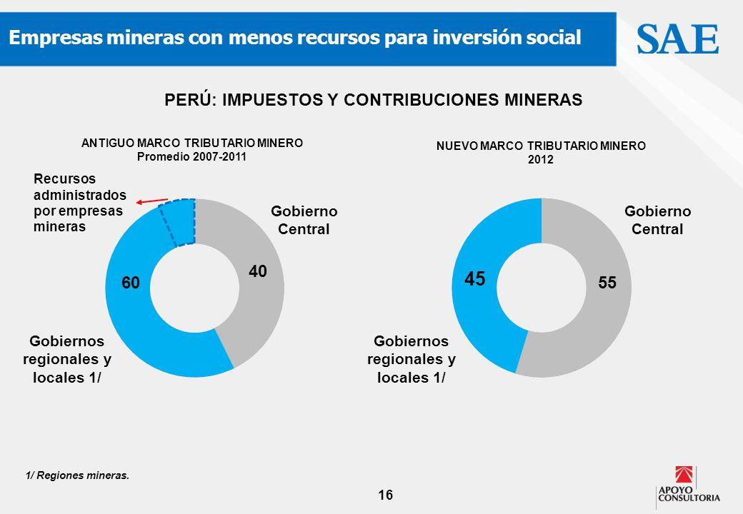 16 Empresas mineras con menos recursos para inversión social PERÚ: IMPUESTOS Y CONTRIBUCIONES MINERAS ANTIGUO MARCO TRIBUTARIO MINERO Promedio 2007-20