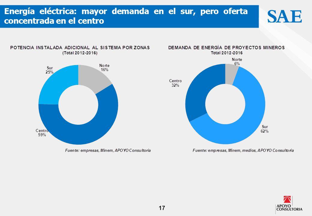 17 Energía eléctrica: mayor demanda en el sur, pero oferta concentrada en el centro