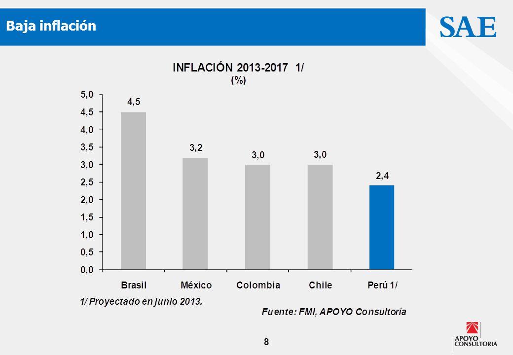 8 Baja inflación
