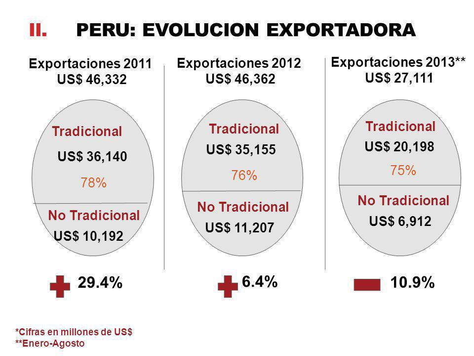 US$ 36,140 US$ 10,192 Tradicional No Tradicional Exportaciones 2011 US$ 46,332 78% Exportaciones 2012 US$ 46,362 Tradicional US$ 35,155 76% No Tradici