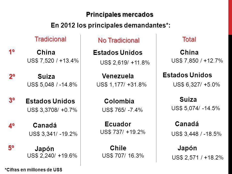 Principales mercados En 2012 los principales demandantes*: 1º China Estados Unidos Tradicional No Tradicional Total China US$ 7,520 / +13.4% US$ 2,619