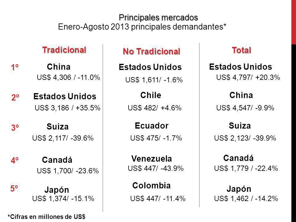 Enero-Agosto 2013 principales demandantes* 1º China Estados Unidos Tradicional No Tradicional Total China US$ 4,306 / -11.0% US$ 1,611/ -1.6% US$ 4,79