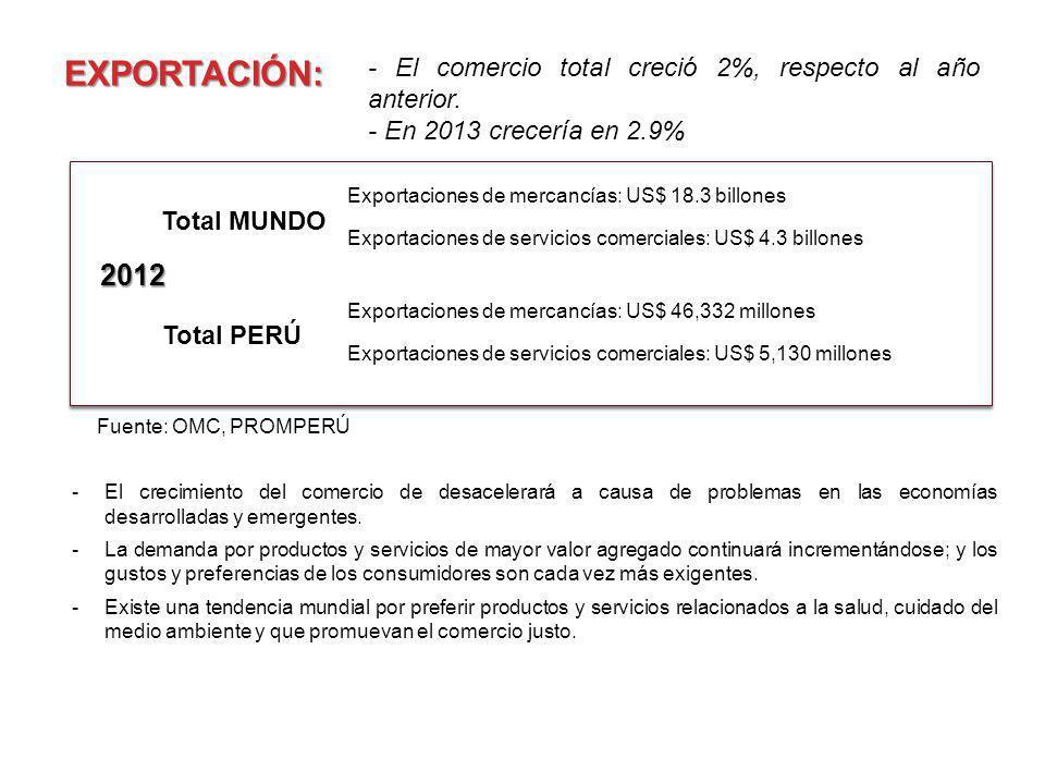 EXPORTACIÓN: Total MUNDO Exportaciones de mercancías: US$ 18.3 billones Exportaciones de servicios comerciales: US$ 4.3 billones - El comercio total c