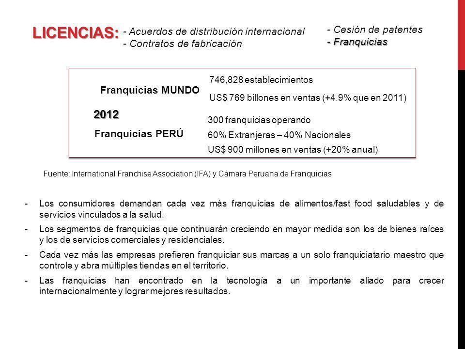 LICENCIAS: - Acuerdos de distribución internacional - Contratos de fabricación Fuente: International Franchise Association (IFA) y Cámara Peruana de F